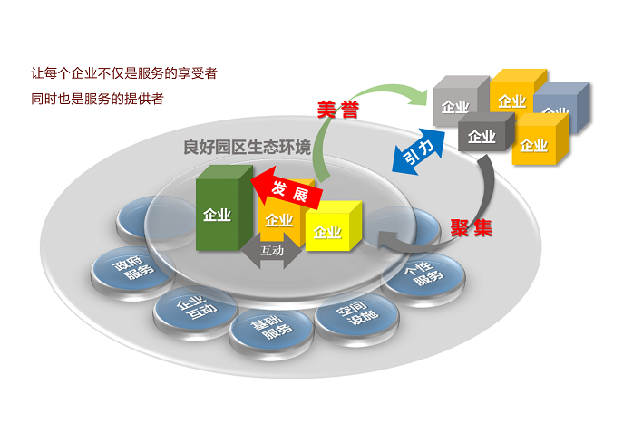 服务体系图