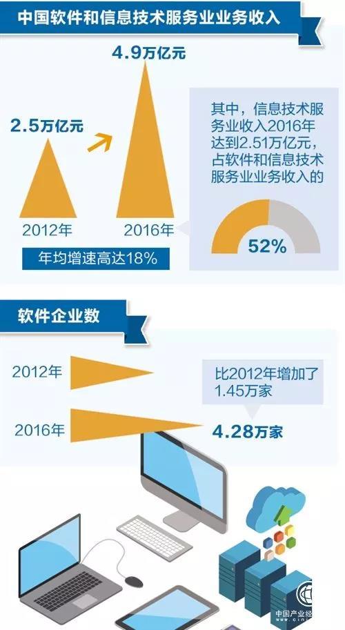 软件企业2016
